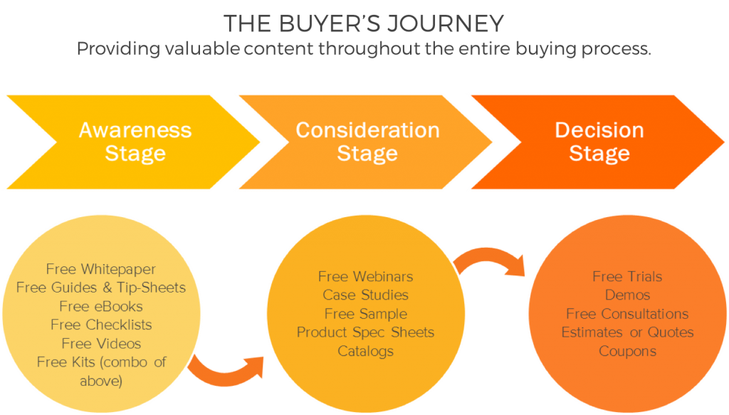 TMC Digital Media - The Buyer's Journey