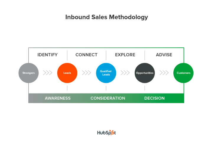 inbound sales methodology - TMC Digital Media